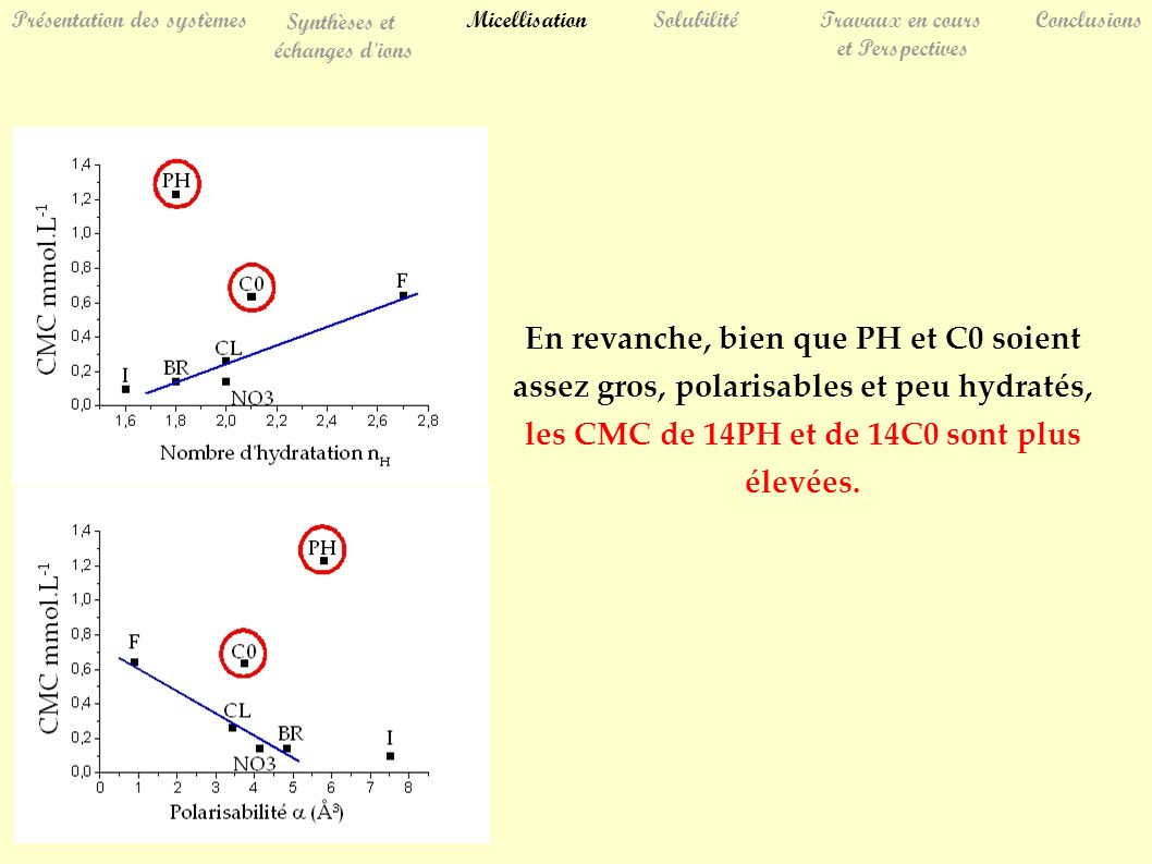 En revanche, bien que PH et C0 soient assez gros, polarisables et peu hydratés, les CMC de 14PH et de 14C0 sont plus élevées. SolubilitéTravaux en cou
