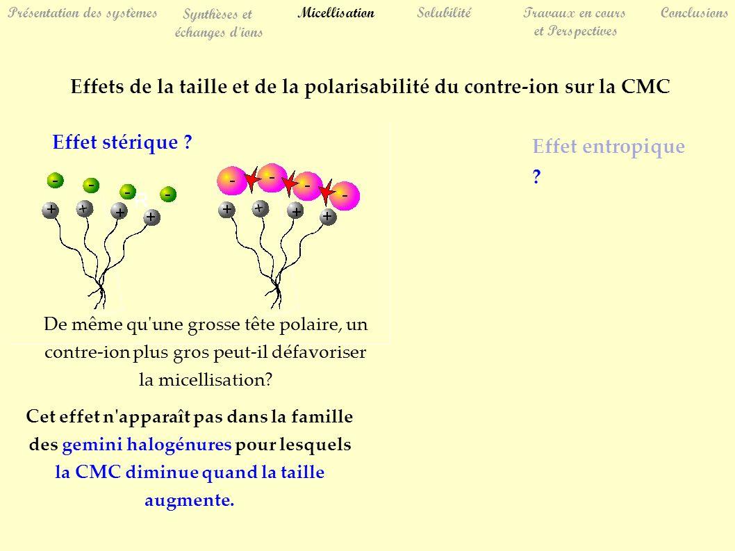 R Effet stérique ? Cet effet n'apparaît pas dans la famille des gemini halogénures pour lesquels la CMC diminue quand la taille augmente. SolubilitéTr