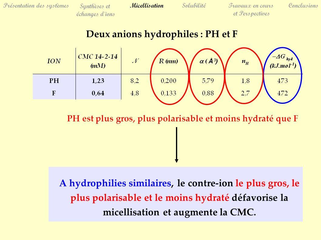 Deux anions hydrophiles : PH et F SolubilitéTravaux en cours et Perspectives Conclusions Présentation des systèmes Synthèses et échanges d ions Micellisation PH est plus gros, plus polarisable et moins hydraté que F A hydrophilies similaires, le contre-ion le plus gros, le plus polarisable et le moins hydraté défavorise la micellisation et augmente la CMC.