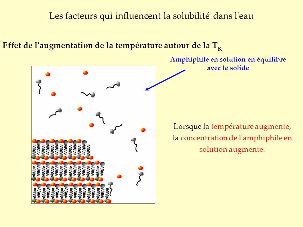 Les facteurs qui influencent la solubilité dans l eau Effet de l augmentation de la température autour de la T K Amphiphile en solution en équilibre avec le solide Lorsque la température augmente, la concentration de l amphiphile en solution augmente.