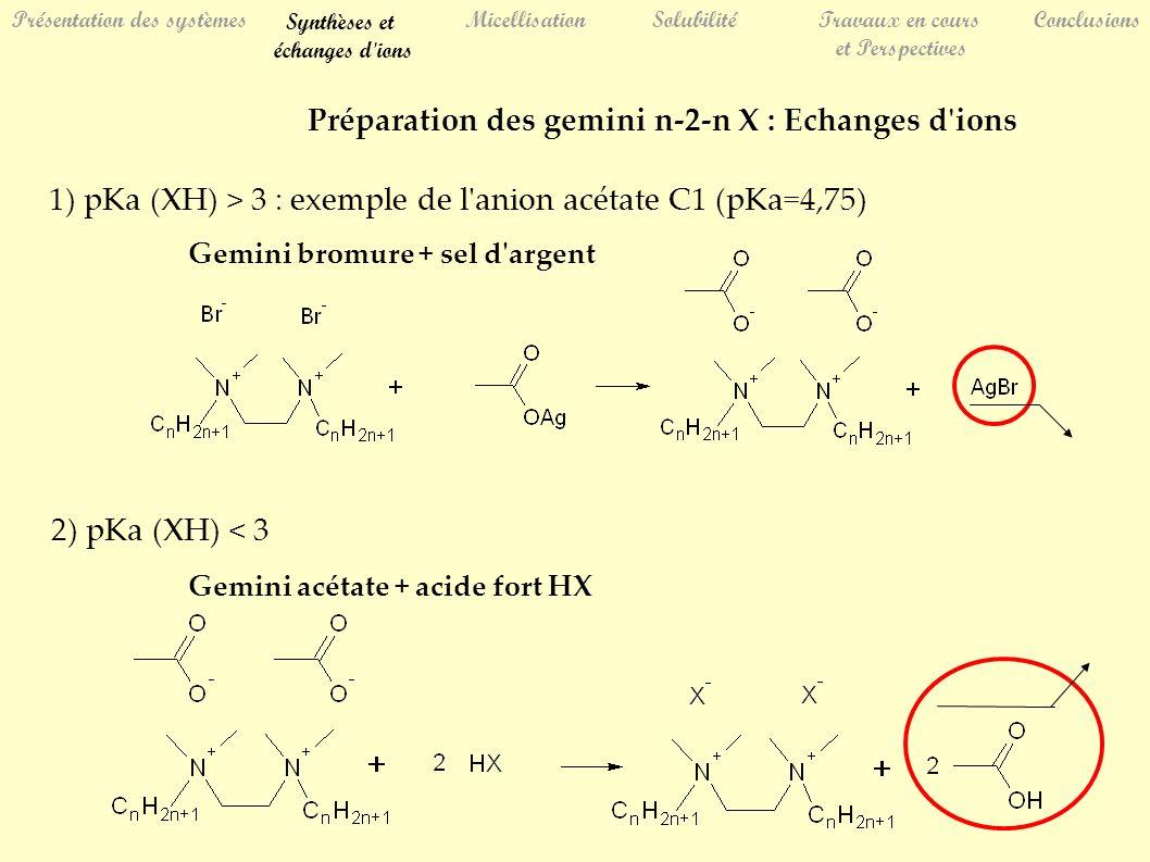 Préparation des gemini n-2-n X : Echanges d'ions 1) pKa (XH) > 3 : exemple de l'anion acétate C1 (pKa=4,75) 2) pKa (XH) < 3 Gemini bromure + sel d'arg