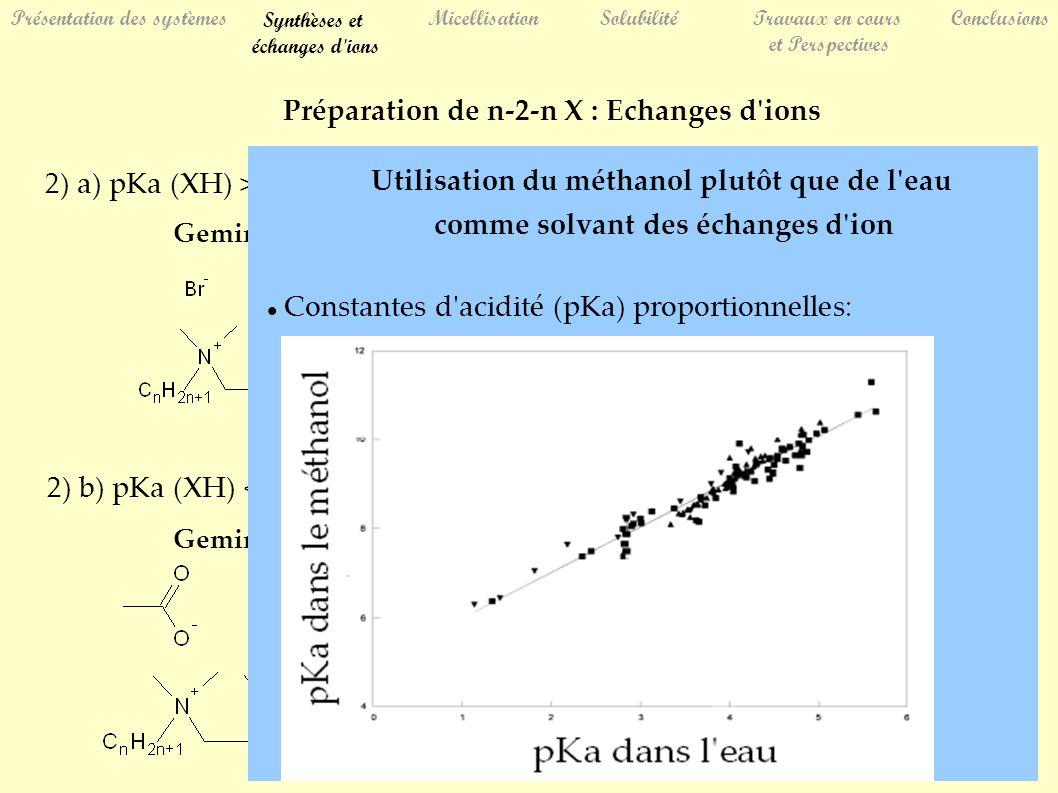 Préparation de n-2-n X : Echanges d ions 2) a) pKa (XH) > 3 : exemple de l anion acétate C1 (pKa=4,75) 2) b) pKa (XH) < 3 Gemini bromure + sel d argent Gemini acétate + acide fort XH Utilisation du méthanol plutôt que de l eau comme solvant des échanges d ion Constantes d acidité (pKa) proportionnelles: SolubilitéTravaux en cours et Perspectives ConclusionsPrésentation des systèmes Synthèses et échanges d ions Micellisation