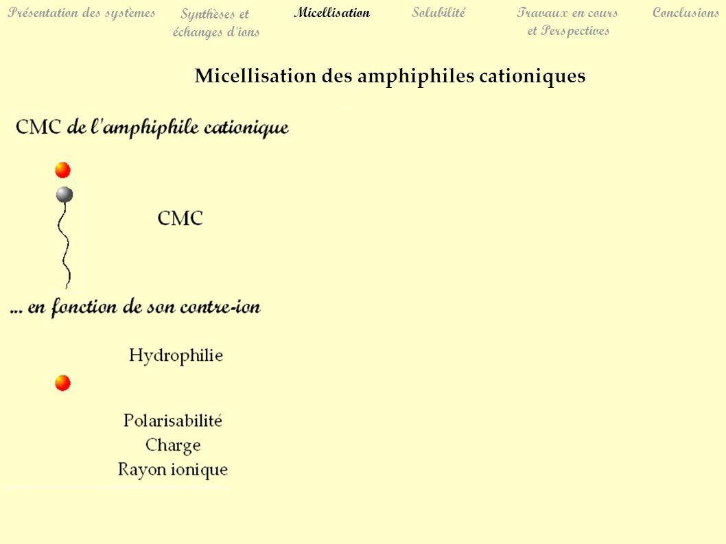 Micellisation des amphiphiles cationiques SolubilitéTravaux en cours et Perspectives Conclusions Présentation des systèmes Synthèses et échanges d ions Micellisation x-x- x-x- x-x- x-x- x-x- Anacker, E.