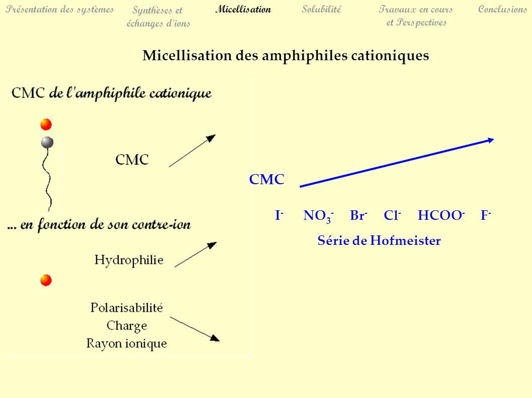 SolubilitéTravaux en cours et Perspectives Conclusions Présentation des systèmes Synthèses et échanges d ions Micellisation Micellisation des amphiphiles cationiques I - NO 3 - Br - Cl - HCOO - F - CMC Série de Hofmeister