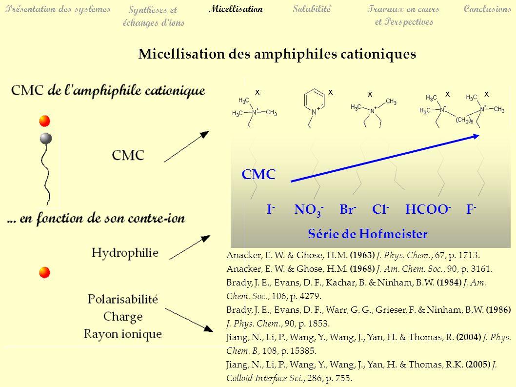 SolubilitéTravaux en cours et Perspectives Conclusions Présentation des systèmes Synthèses et échanges d ions Micellisation Micellisation des amphiphiles cationiques Série de Hofmeister I - NO 3 - Br - Cl - HCOO - F - CMC x-x- x-x- x-x- x-x- x-x- Anacker, E.