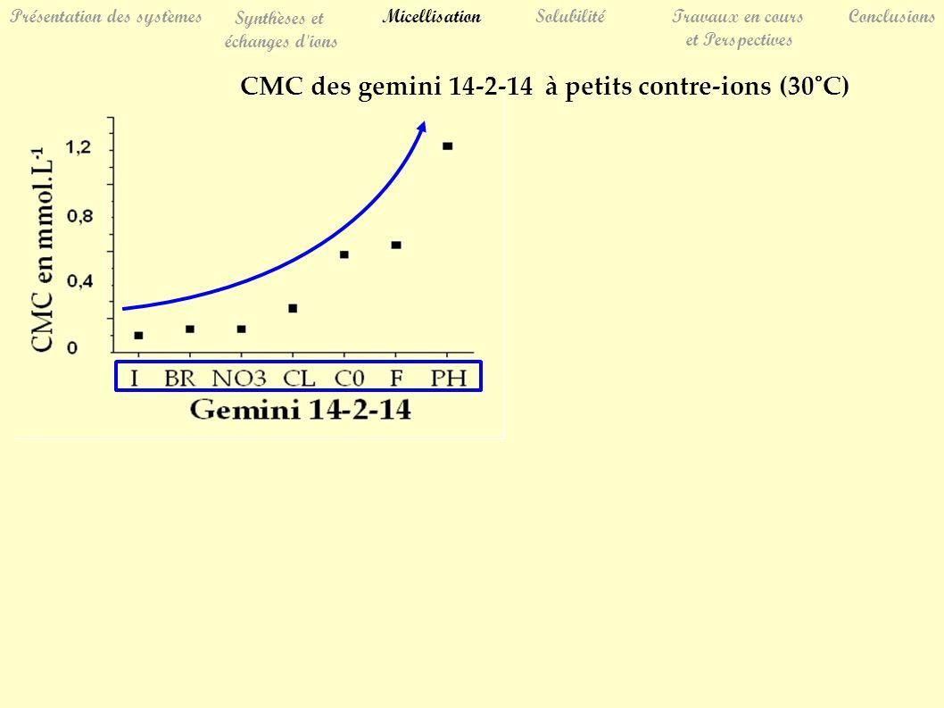 CMC des gemini 14-2-14 à petits contre-ions (30°C) SolubilitéTravaux en cours et Perspectives Conclusions Présentation des systèmes Synthèses et échan