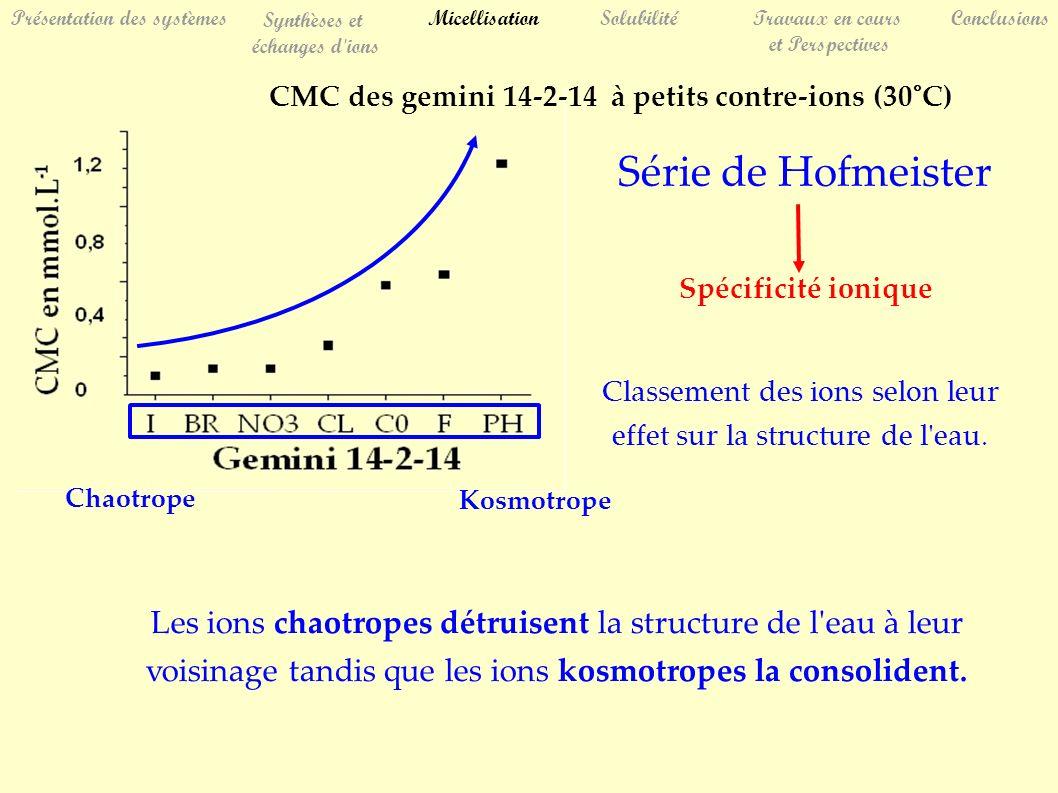 Série de Hofmeister CMC des gemini 14-2-14 à petits contre-ions (30°C) SolubilitéTravaux en cours et Perspectives Conclusions Présentation des système