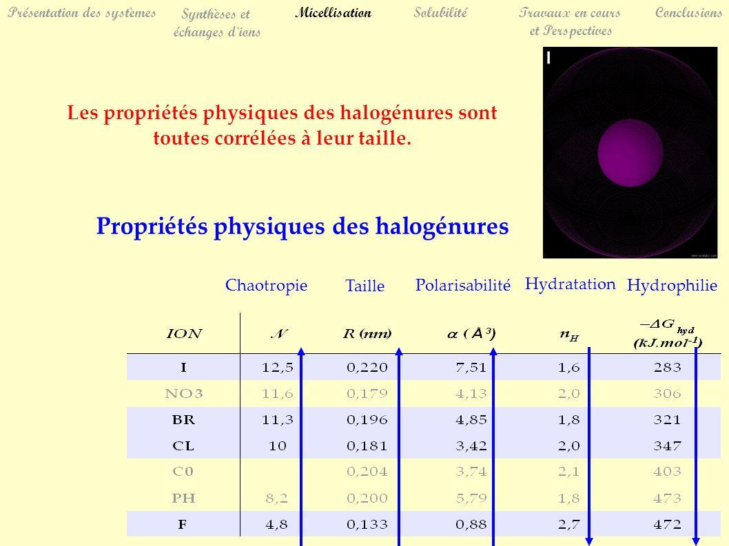 SolubilitéTravaux en cours et Perspectives Conclusions Synthèses et échanges d ions Présentation des systèmesMicellisation Les propriétés physiques des halogénures sont toutes corrélées à leur taille.