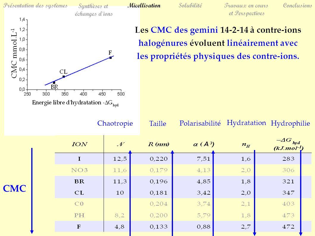 SolubilitéTravaux en cours et Perspectives Conclusions Synthèses et échanges d ions Les CMC des gemini 14-2-14 à contre-ions halogénures évoluent linéairement avec les propriétés physiques des contre-ions.