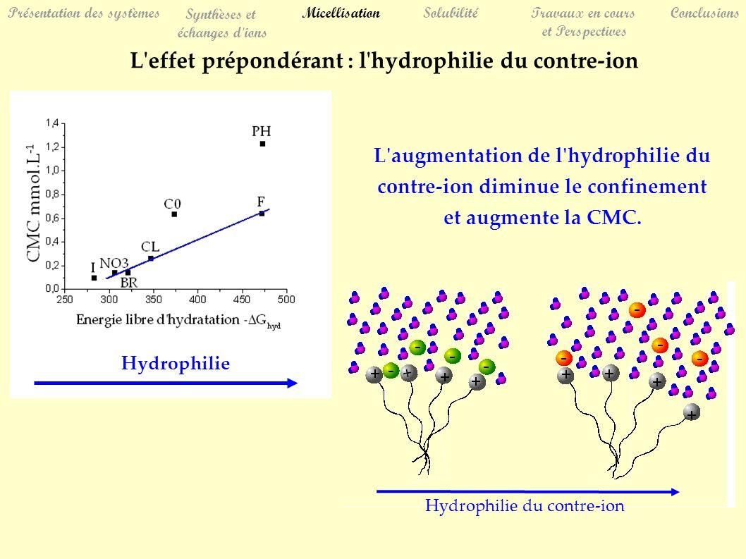 Hydrophilie du contre-ion Hydrophilie SolubilitéTravaux en cours et Perspectives Conclusions Présentation des systèmes Synthèses et échanges d ions Micellisation L effet prépondérant : l hydrophilie du contre-ion L augmentation de l hydrophilie du contre-ion diminue le confinement et augmente la CMC.