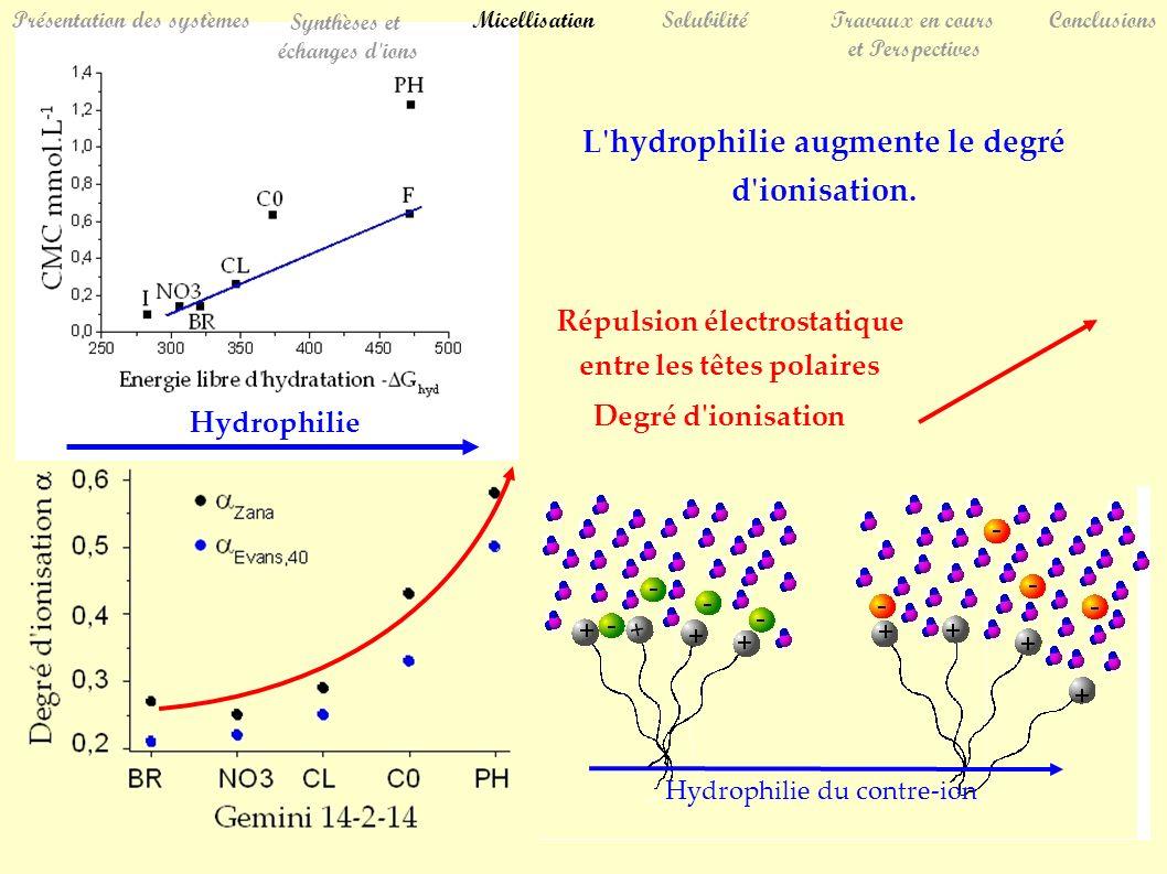 Hydrophilie Répulsion électrostatique entre les têtes polaires Degré d ionisation SolubilitéTravaux en cours et Perspectives Conclusions Présentation des systèmes Synthèses et échanges d ions Micellisation L hydrophilie augmente le degré d ionisation.