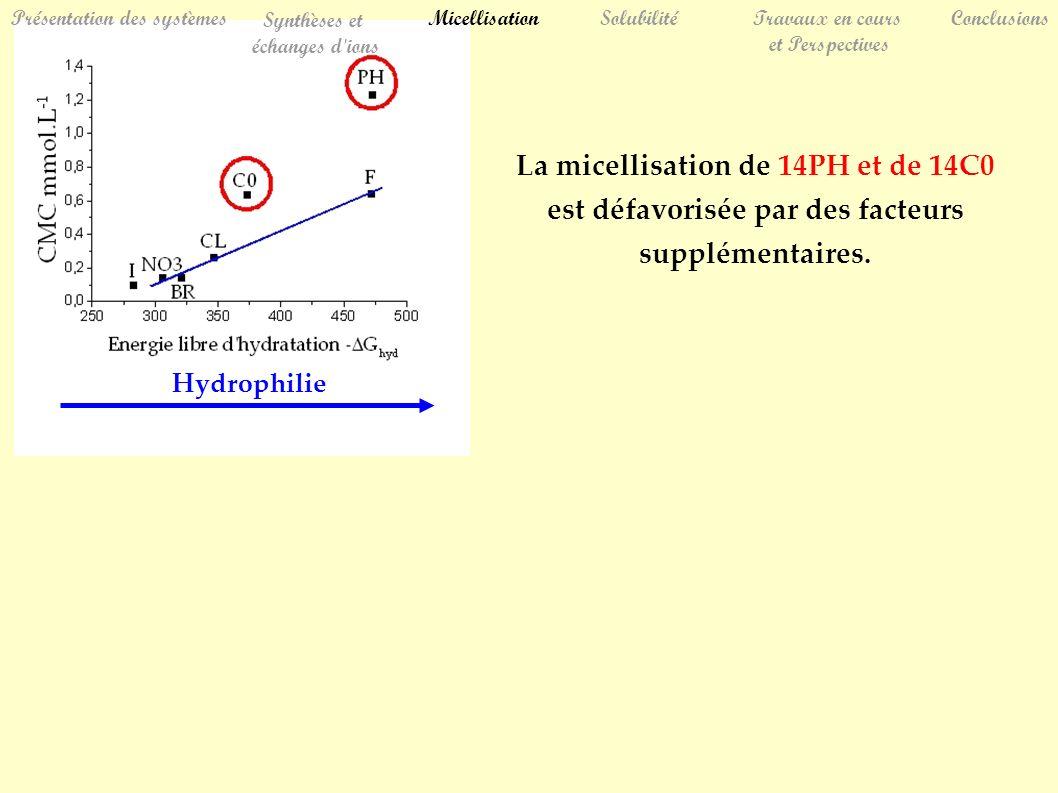 La micellisation de 14PH et de 14C0 est défavorisée par des facteurs supplémentaires. SolubilitéTravaux en cours et Perspectives Conclusions Présentat
