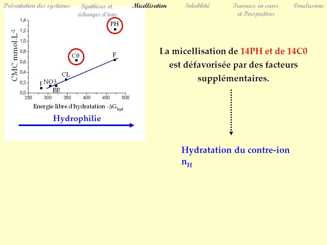 La micellisation de 14PH et de 14C0 est défavorisée par des facteurs supplémentaires.