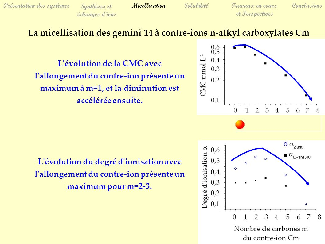 La micellisation des gemini 14 à contre-ions n-alkyl carboxylates Cm L évolution de la CMC avec l allongement du contre-ion présente un maximum à m=1, et la diminution est accélérée ensuite.