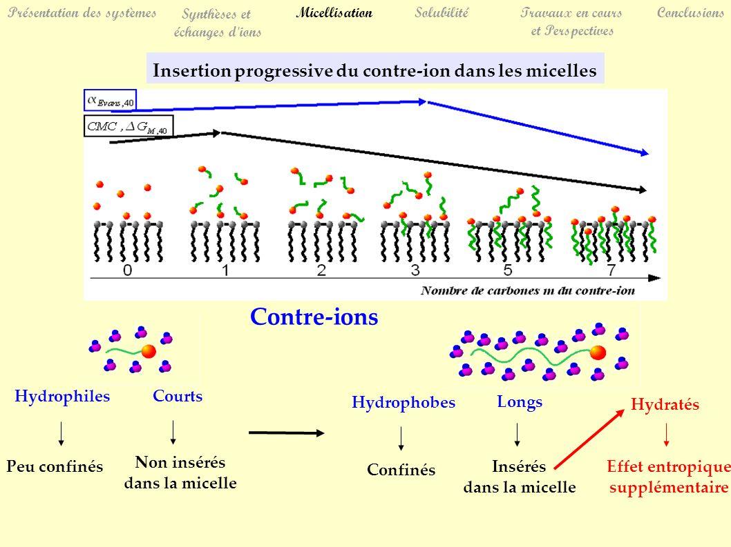 Insertion progressive du contre-ion dans les micelles SolubilitéTravaux en cours et Perspectives Conclusions Présentation des systèmes Synthèses et éc