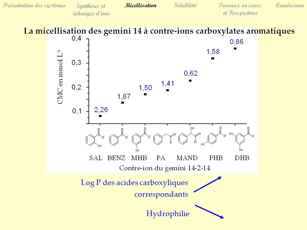 La micellisation des gemini 14 à contre-ions carboxylates aromatiques Log P des acides carboxyliques correspondants Hydrophilie SolubilitéTravaux en cours et Perspectives Conclusions Présentation des systèmes Synthèses et échanges d ions Micellisation