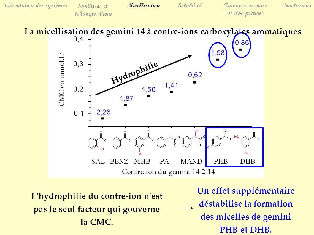 L'hydrophilie du contre-ion n'est pas le seul facteur qui gouverne la CMC. La micellisation des gemini 14 à contre-ions carboxylates aromatiques Un ef