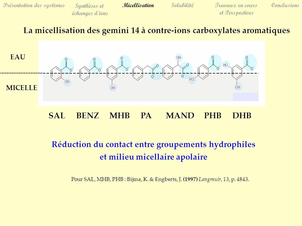 La micellisation des gemini 14 à contre-ions carboxylates aromatiques Réduction du contact entre groupements hydrophiles et milieu micellaire apolaire Pour SAL, MHB, PHB : Bijma, K.