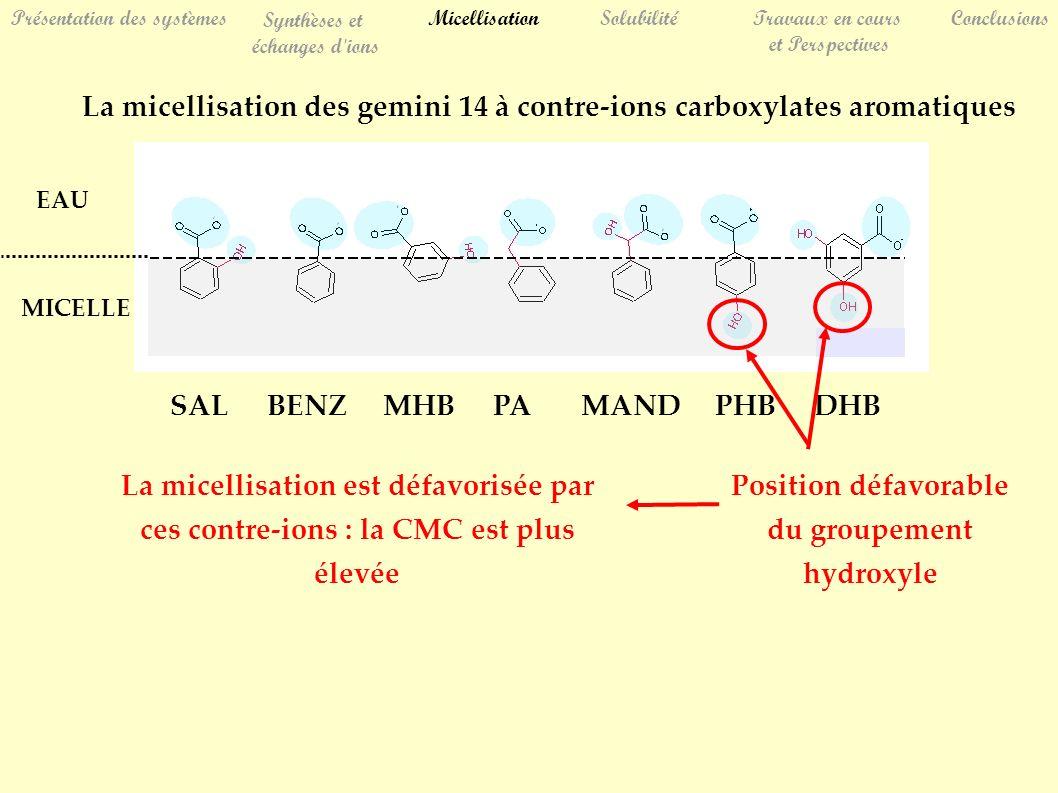 La micellisation des gemini 14 à contre-ions carboxylates aromatiques Position défavorable du groupement hydroxyle La micellisation est défavorisée pa