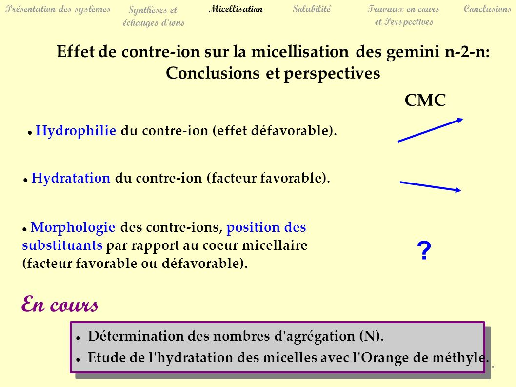 Présentation des systèmes Synthèses et échanges d ions MicellisationSolubilitéTravaux en cours et Perspectives Conclusions Effet de contre-ion sur la micellisation des gemini n-2-n: Conclusions et perspectives Hydrophilie du contre-ion (effet défavorable).