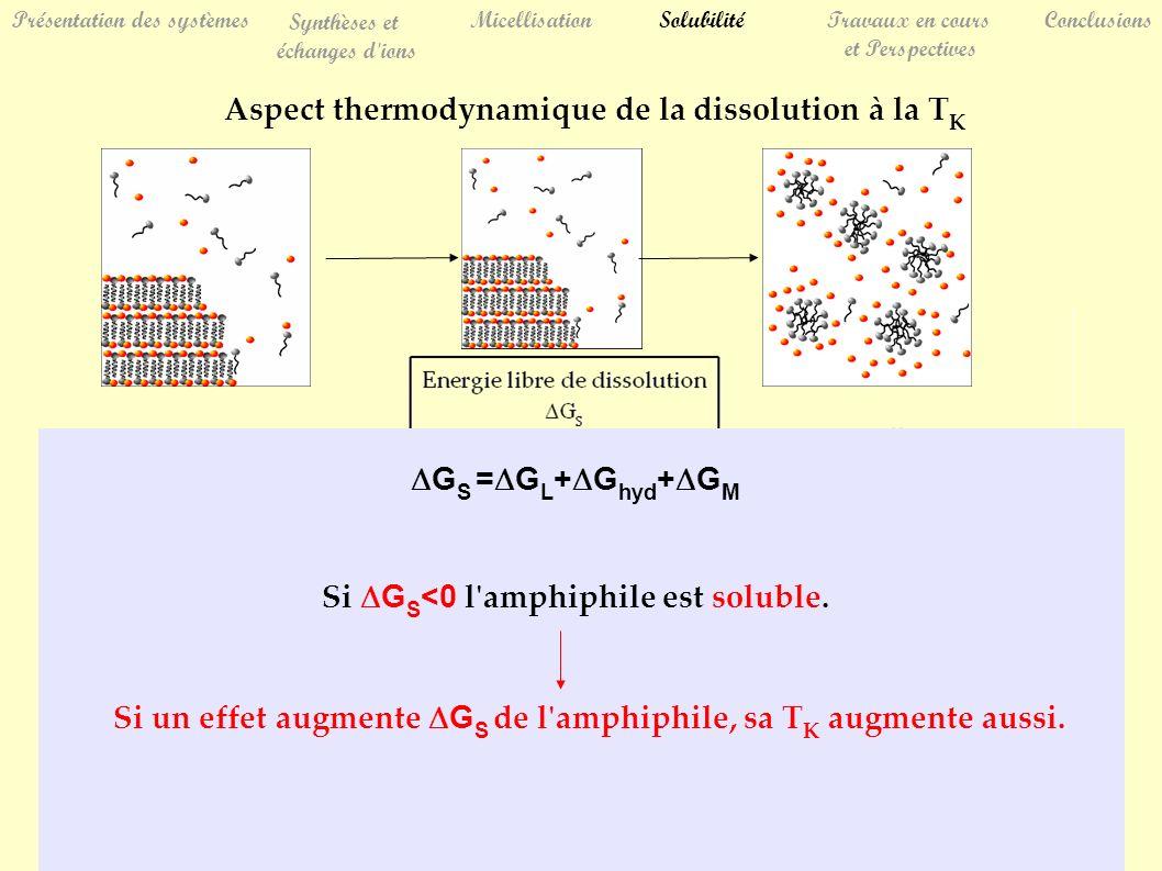 Présentation des systèmes Synthèses et échanges d ions MicellisationSolubilitéTravaux en cours et Perspectives Conclusions Aspect thermodynamique de la dissolution à la T K G S = G L + G hyd + G M Si G S <0 l amphiphile est soluble.