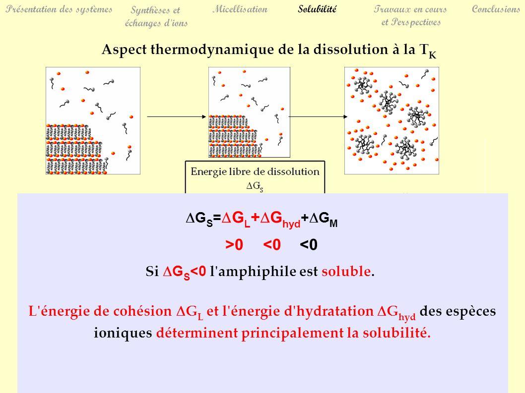 Présentation des systèmes Synthèses et échanges d ions MicellisationSolubilitéTravaux en cours et Perspectives Conclusions Aspect thermodynamique de la dissolution à la T K G S = G L + G hyd + G M <0 >0 L énergie de cohésion G L et l énergie d hydratation G hyd des espèces ioniques déterminent principalement la solubilité.