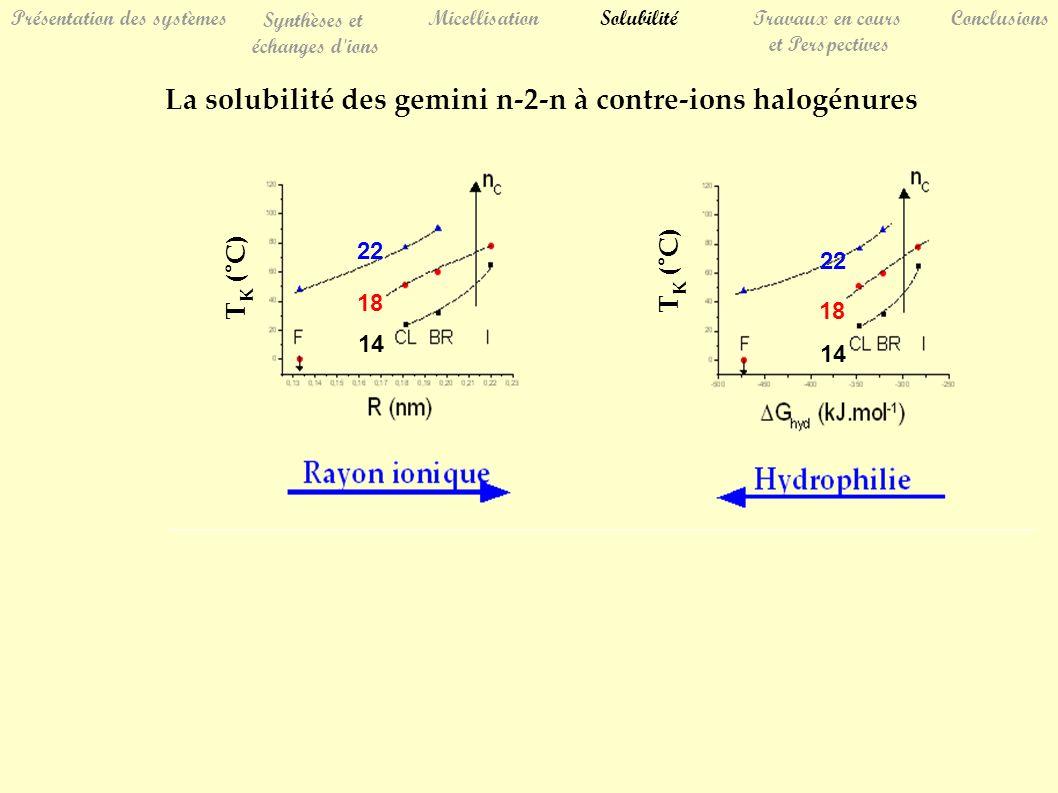 Présentation des systèmes Synthèses et échanges d ions MicellisationSolubilitéTravaux en cours et Perspectives Conclusions La solubilité des gemini n-2-n à contre-ions halogénures 14 18 22 14 18 22 T K (°C)