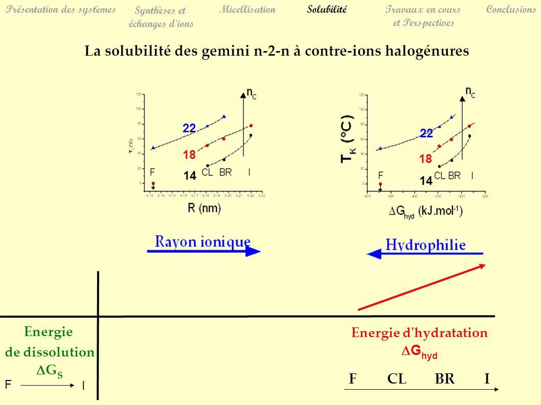 Présentation des systèmes Synthèses et échanges d ions MicellisationSolubilitéTravaux en cours et Perspectives Conclusions La solubilité des gemini n-2-n à contre-ions halogénures Energie d hydratation G hyd Energie de dissolution G S FCLBRI 14 18 22 14 18 22 F I
