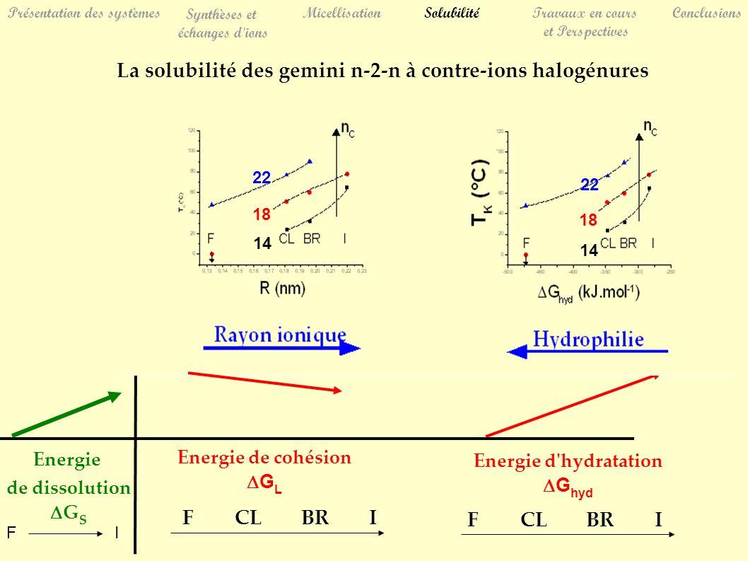Présentation des systèmes Synthèses et échanges d ions MicellisationSolubilitéTravaux en cours et Perspectives Conclusions La solubilité des gemini n-2-n à contre-ions halogénures Energie d hydratation G hyd Energie de cohésion G L Energie de dissolution G S FCLBRI FCLBRI + 14 18 22 14 18 22 FI