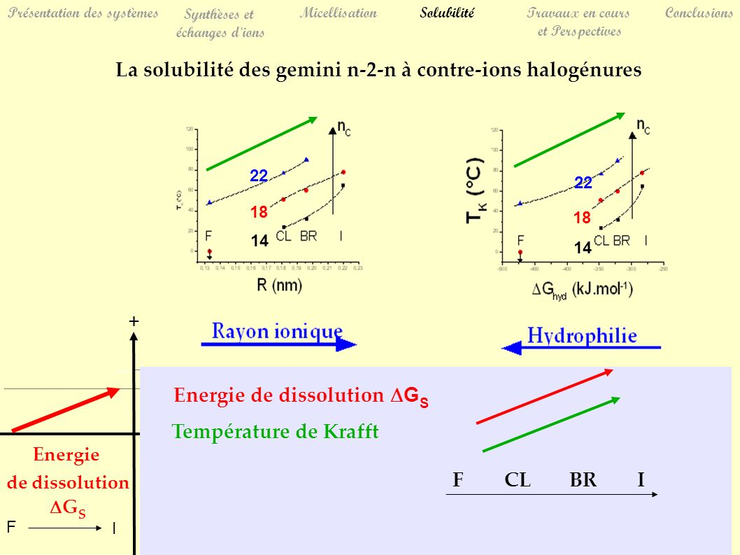 14 18 22 14 18 22 Présentation des systèmes Synthèses et échanges d'ions MicellisationSolubilitéTravaux en cours et Perspectives Conclusions La solubi