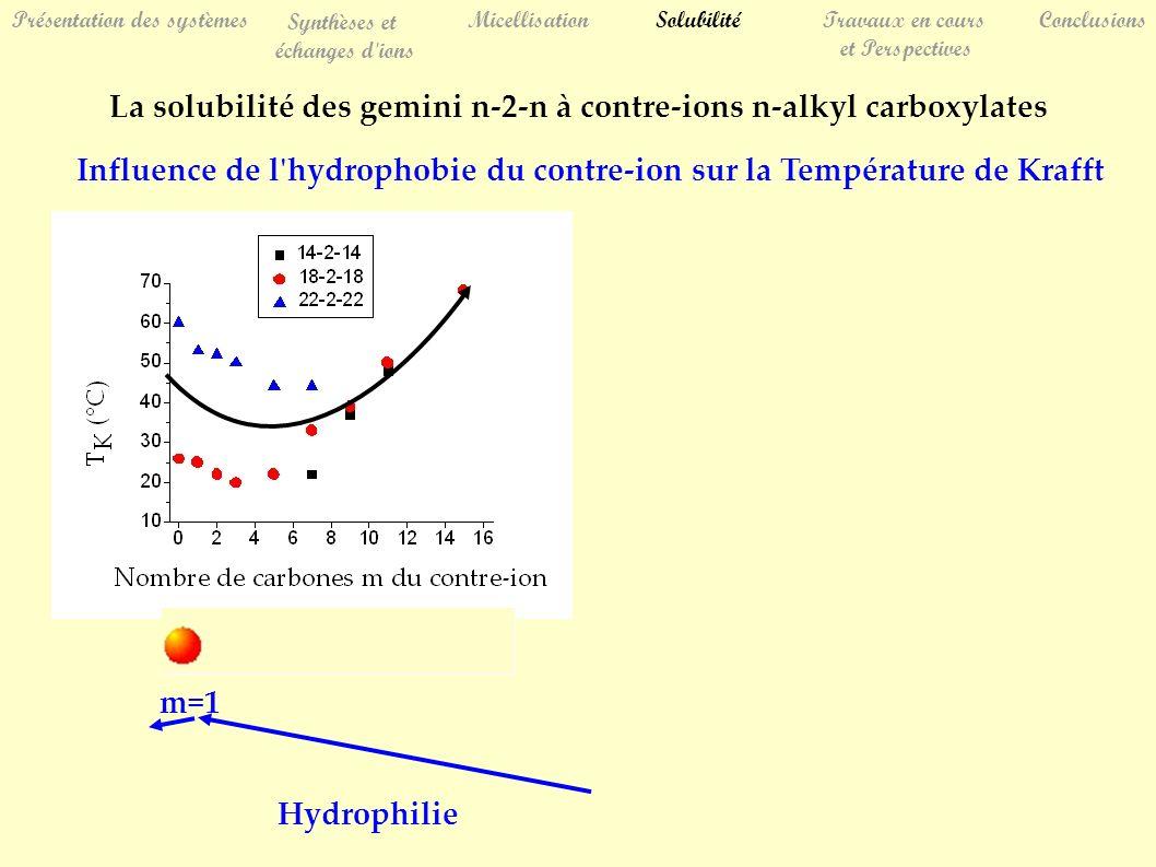 Présentation des systèmes Synthèses et échanges d ions MicellisationSolubilitéTravaux en cours et Perspectives Conclusions La solubilité des gemini n-2-n à contre-ions n-alkyl carboxylates Influence de l hydrophobie du contre-ion sur la Température de Krafft Hydrophilie m=1