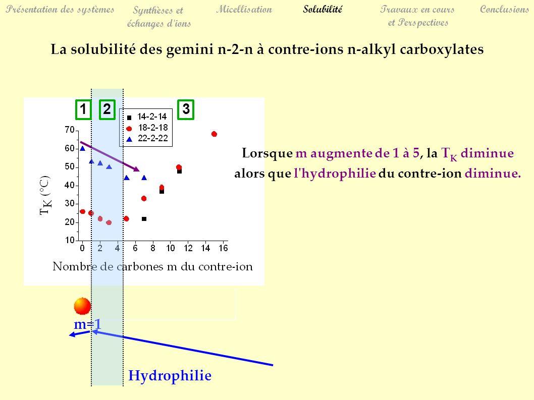 Hydrophilie Présentation des systèmes Synthèses et échanges d ions MicellisationSolubilitéTravaux en cours et Perspectives Conclusions La solubilité des gemini n-2-n à contre-ions n-alkyl carboxylates m=1 Lorsque m augmente de 1 à 5, la T K diminue alors que l hydrophilie du contre-ion diminue.