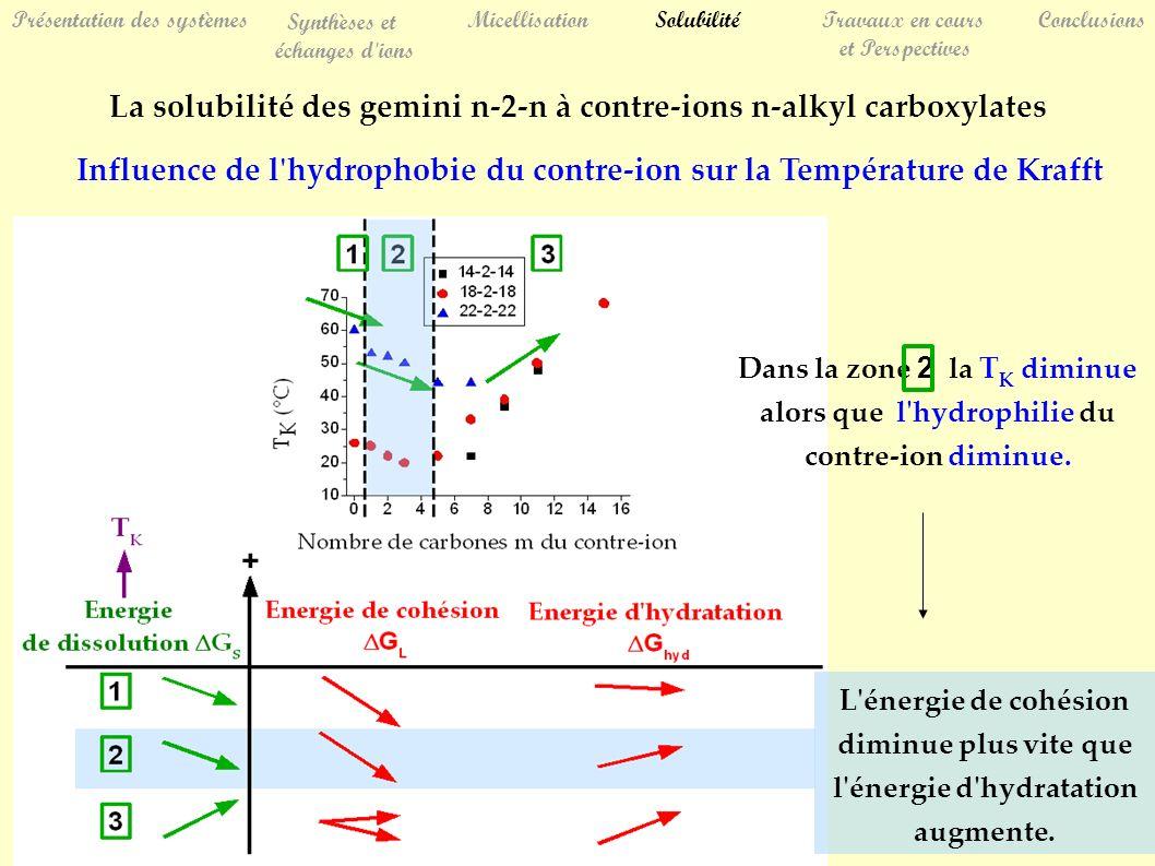 Présentation des systèmes Synthèses et échanges d ions MicellisationSolubilitéTravaux en cours et Perspectives Conclusions La solubilité des gemini n-2-n à contre-ions n-alkyl carboxylates Influence de l hydrophobie du contre-ion sur la Température de Krafft Dans la zone 2 la T K diminue alors que l hydrophilie du contre-ion diminue.