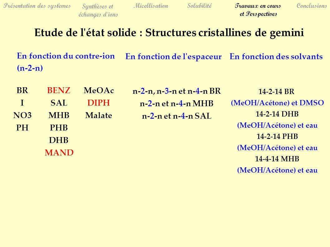 Présentation des systèmes Synthèses et échanges d ions MicellisationSolubilitéTravaux en cours et Perspectives Conclusions En fonction du contre-ion (n-2-n) En fonction de l espaceurEn fonction des solvants BR I NO3 PH BENZ SAL MHB PHB DHB MAND MeOAc DIPH Malate n-2-n, n-3-n et n-4-n BR n-2-n et n-4-n MHB n-2-n et n-4-n SAL 14-2-14 BR (MeOH/Acétone) et DMSO 14-2-14 DHB (MeOH/Acétone) et eau 14-2-14 PHB (MeOH/Acétone) et eau 14-4-14 MHB (MeOH/Acétone) et eau Etude de l état solide : Structures cristallines de gemini