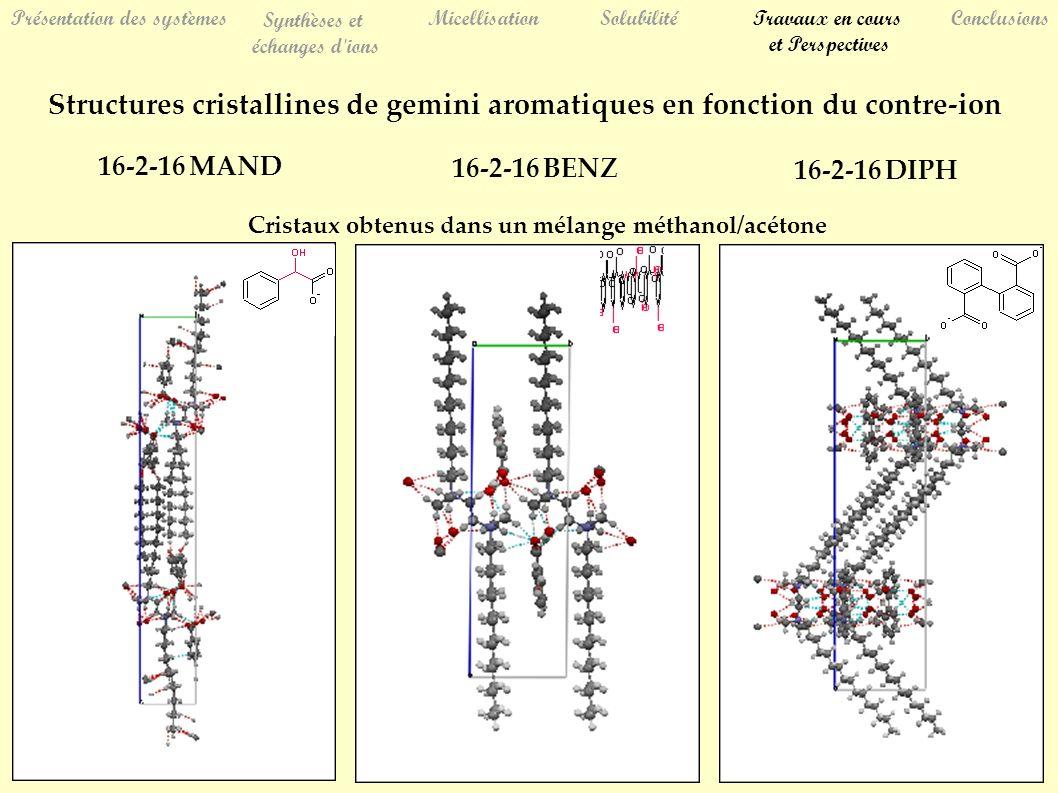 Présentation des systèmes Synthèses et échanges d ions MicellisationSolubilitéTravaux en cours et Perspectives Conclusions Structures cristallines de gemini aromatiques en fonction du contre-ion 16-2-16 BENZ 16-2-16 MAND 16-2-16 DIPH Cristaux obtenus dans un mélange méthanol/acétone