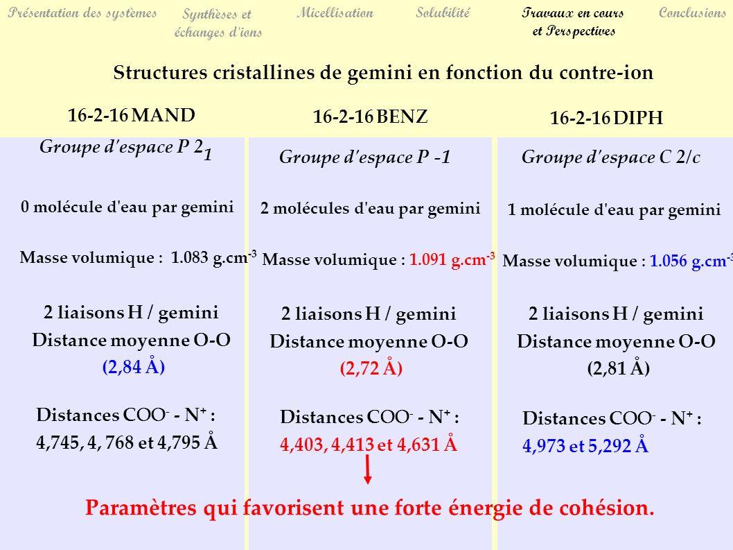 Présentation des systèmes Synthèses et échanges d ions MicellisationSolubilitéTravaux en cours et Perspectives Conclusions Structures cristallines de gemini en fonction du contre-ion 16-2-16 BENZ 16-2-16 MAND 16-2-16 DIPH Distances COO - - N + : 4,745, 4, 768 et 4,795 Å Distances COO - - N + : 4,403, 4,413 et 4,631 Å Distances COO - - N + : 4,973 et 5,292 Å 0 molécule d eau par gemini 2 molécules d eau par gemini 1 molécule d eau par gemini Groupe d espace C 2/c 2 liaisons H / gemini Distance moyenne O-O (2,84 Å) 2 liaisons H / gemini Distance moyenne O-O (2,72 Å) 2 liaisons H / gemini Distance moyenne O-O (2,81 Å) Groupe d espace P -1 Groupe d espace P 2 1 Masse volumique : 1.091 g.cm -3 Masse volumique : 1.083 g.cm -3 Masse volumique : 1.056 g.cm -3 Paramètres qui favorisent une forte énergie de cohésion.