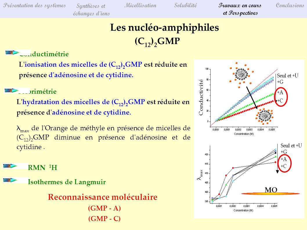 Présentation des systèmes Synthèses et échanges d ions MicellisationSolubilitéTravaux en cours et Perspectives Conclusions Les nucléo-amphiphiles (C 12 ) 2 GMP Colorimétrie L hydratation des micelles de (C 12 ) 2 GMP est réduite en présence d adénosine et de cytidine.