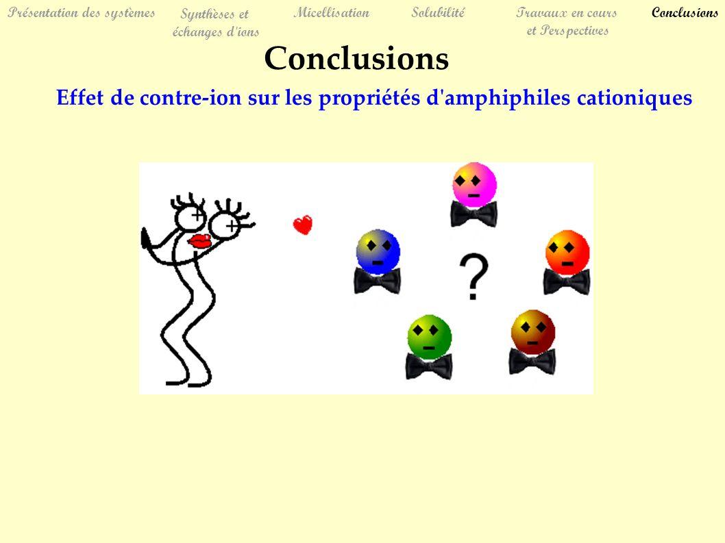 Présentation des systèmes Synthèses et échanges d ions MicellisationSolubilitéTravaux en cours et Perspectives Conclusions Effet de contre-ion sur les propriétés d amphiphiles cationiques