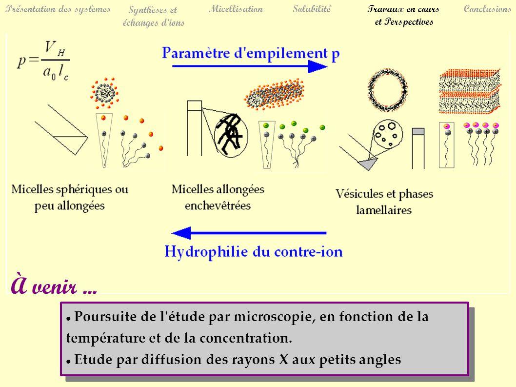 Présentation des systèmes Synthèses et échanges d ions MicellisationSolubilitéTravaux en cours et Perspectives Conclusions Poursuite de l étude par microscopie, en fonction de la température et de la concentration.