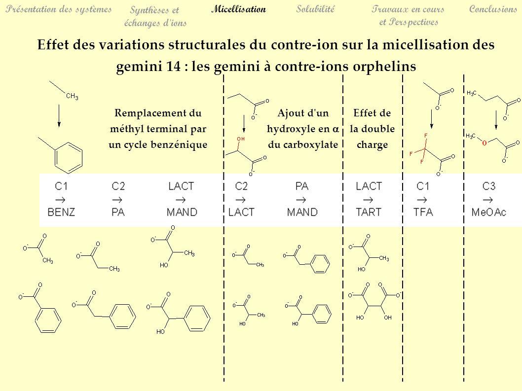 Effet des variations structurales du contre-ion sur la micellisation des gemini 14 : les gemini à contre-ions orphelins Remplacement du méthyl termina