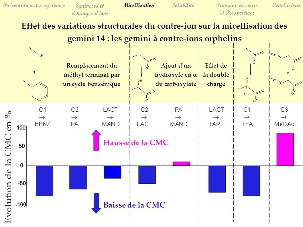 Effet des variations structurales du contre-ion sur la micellisation des gemini 14 : les gemini à contre-ions orphelins Remplacement du méthyl terminal par un cycle benzénique Ajout d un hydroxyle en du carboxylate Effet de la double charge Hausse de la CMC Baisse de la CMC SolubilitéTravaux en cours et Perspectives Conclusions Présentation des systèmes Synthèses et échanges d ions Micellisation