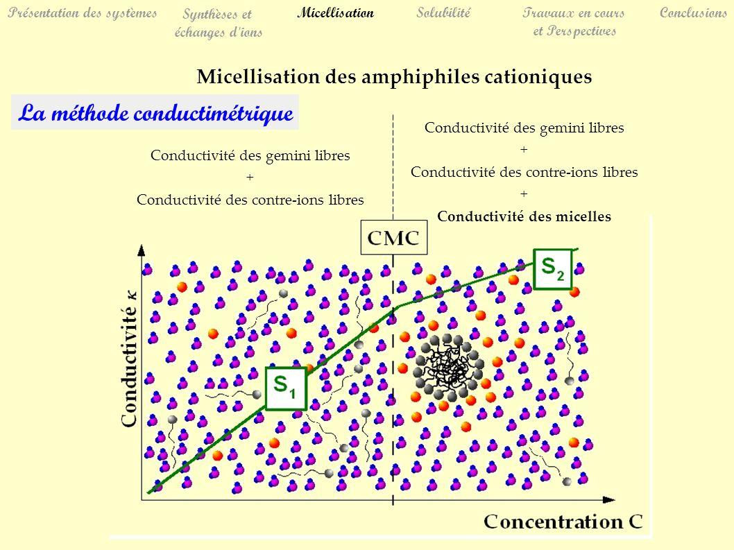 La méthode conductimétrique Conductivité des gemini libres + Conductivité des contre-ions libres Conductivité des gemini libres + Conductivité des contre-ions libres + Conductivité des micelles SolubilitéTravaux en cours et Perspectives Conclusions Présentation des systèmes Synthèses et échanges d ions Micellisation Micellisation des amphiphiles cationiques