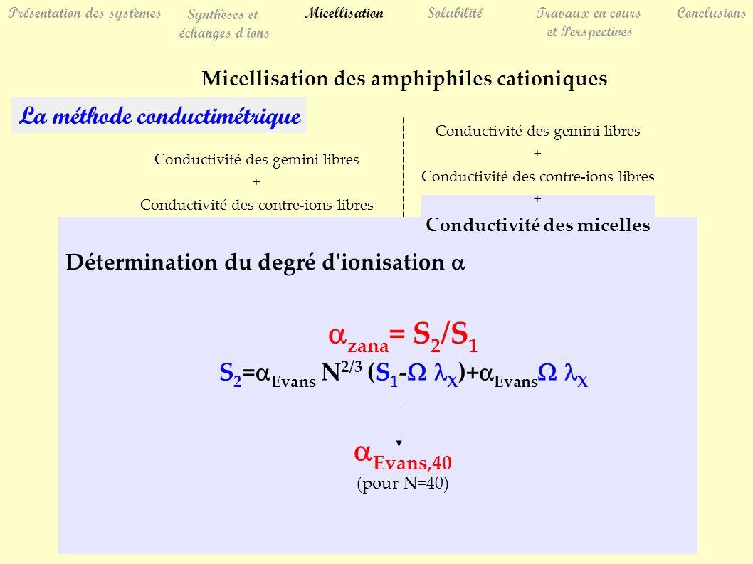 La méthode conductimétrique Conductivité des gemini libres + Conductivité des contre-ions libres Détermination du degré d ionisation zana = S 2 /S 1 S 2 = Evans N 2/3 (S 1 - X )+ Evans X Evans,40 (pour N=40) Conductivité des gemini libres + Conductivité des contre-ions libres + Conductivité des micelles SolubilitéTravaux en cours et Perspectives Conclusions Présentation des systèmes Synthèses et échanges d ions Micellisation Micellisation des amphiphiles cationiques