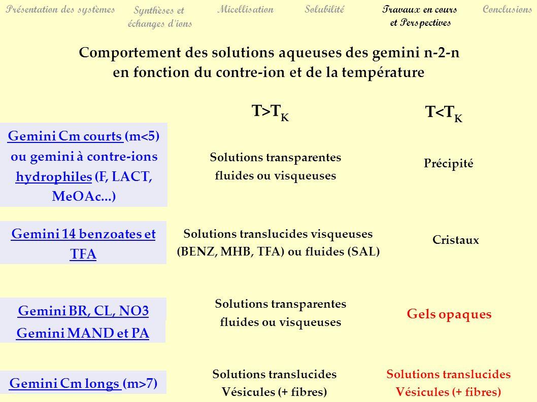 Présentation des systèmes Synthèses et échanges d ions MicellisationSolubilitéTravaux en cours et Perspectives Conclusions Gemini MAND et PA Gemini BR, CL, NO3 Solutions transparentes fluides ou visqueuses Gemini Cm courts (m<5) ou gemini à contre-ions hydrophiles (F, LACT, MeOAc...) Comportement des solutions aqueuses des gemini n-2-n en fonction du contre-ion et de la température Gemini 14 benzoates et TFA Gemini Cm longs (m>7) Cristaux Gels opaques T>T K T<T K Solutions translucides visqueuses (BENZ, MHB, TFA) ou fluides (SAL) Solutions translucides Vésicules (+ fibres) Solutions transparentes fluides ou visqueuses Précipité Solutions translucides Vésicules (+ fibres)