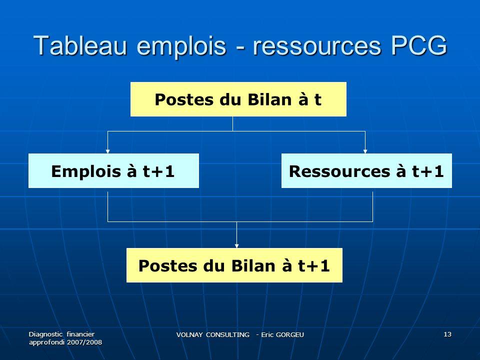 Tableau emplois - ressources PCG Diagnostic financier approfondi 2007/2008 VOLNAY CONSULTING - Eric GORGEU 13 Postes du Bilan à t Emplois à t+1Ressources à t+1 Postes du Bilan à t+1