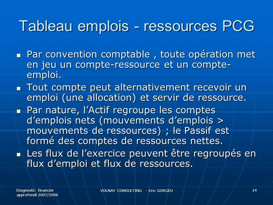 Tableau emplois - ressources PCG Par convention comptable, toute opération met en jeu un compte-ressource et un compte- emploi.