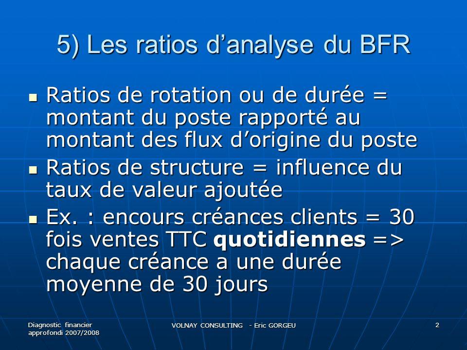 5) Les ratios danalyse du BFR Délai de rotation des stocks Délai de rotation des stocks Stock de marchandises =(stock moyen de marchandises / achat de marchandises) x 360j Stock de marchandises =(stock moyen de marchandises / achat de marchandises) x 360j Stock de produits finis =(stock moyen de produits finis / production) x 360 j Stock de produits finis =(stock moyen de produits finis / production) x 360 j Délai de rotation clients = (clients + effets escomptés non échus / CA TTC) x 360j Délai de rotation clients = (clients + effets escomptés non échus / CA TTC) x 360j Délai de rotation fournisseurs = ( fournisseurs / achats et charges externes TTC) x 360 j Délai de rotation fournisseurs = ( fournisseurs / achats et charges externes TTC) x 360 j Diagnostic financier approfondi 2007/2008 VOLNAY CONSULTING - Eric GORGEU 3