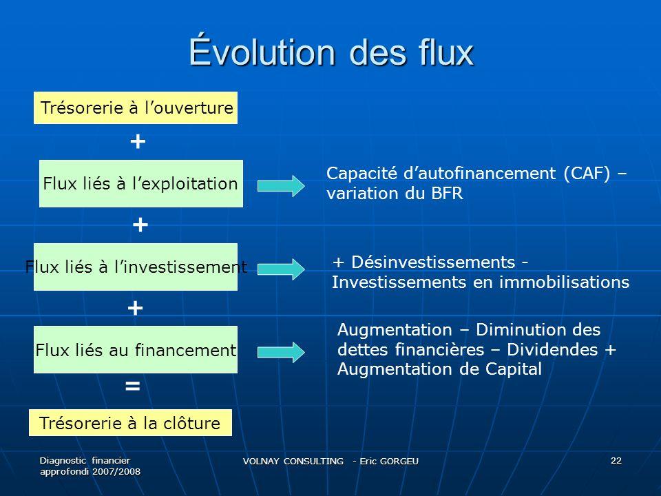 Évolution des flux Diagnostic financier approfondi 2007/2008 VOLNAY CONSULTING - Eric GORGEU 22 Trésorerie à louverture Flux liés à lexploitation Flux liés à linvestissement Flux liés au financement Trésorerie à la clôture + + + = Capacité dautofinancement (CAF) – variation du BFR + Désinvestissements - Investissements en immobilisations Augmentation – Diminution des dettes financières – Dividendes + Augmentation de Capital