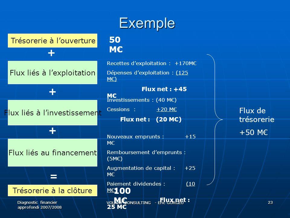 Exemple Exemple Diagnostic financier approfondi 2007/2008 VOLNAY CONSULTING - Eric GORGEU 23 Trésorerie à louverture Flux liés à lexploitation Flux liés à linvestissement Flux liés au financement Trésorerie à la clôture + + + = 50 M 100 M Recettes dexploitation : +170M Dépenses dexploitation : (125 M) Flux net : +45 M Investissements : (40 M) Cessions : +20 M Flux net : (20 M) Nouveaux emprunts : +15 M Remboursement demprunts : (5M) Augmentation de capital : +25 M Paiement dividendes : (10 M) Flux net : 25 M Flux de trésorerie +50 M
