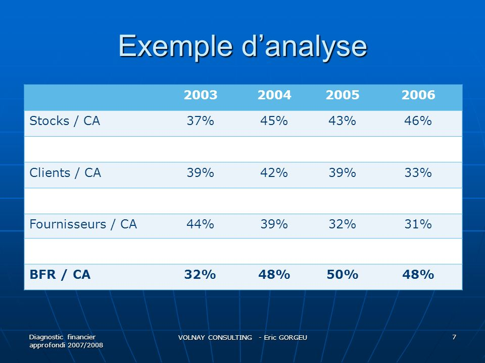 Exemple danalyse 2003200420052006 Stocks / CA37%45%43%46% Clients / CA39%42%39%33% Fournisseurs / CA44%39%32%31% BFR / CA32%48%50%48% Diagnostic finan